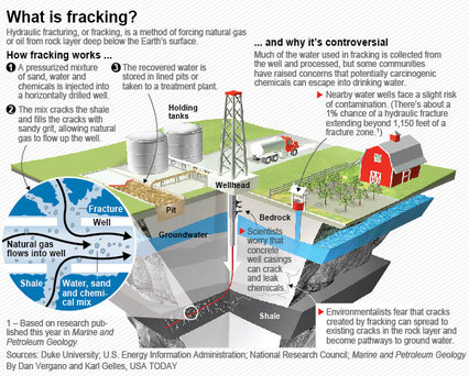 What Is Fracking Hydraulic Fracturing